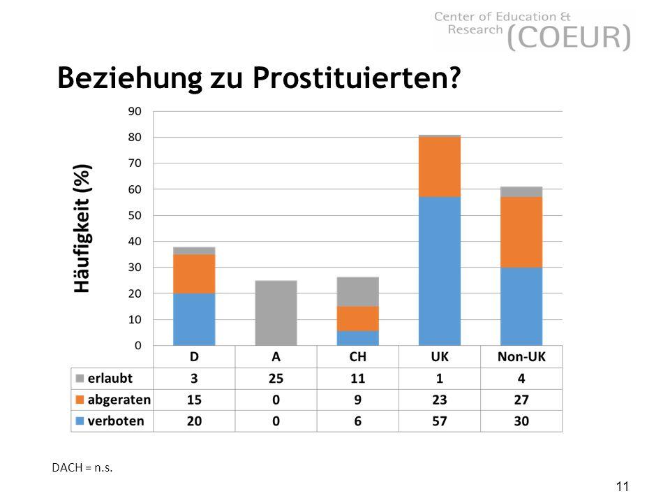 11 Beziehung zu Prostituierten? DACH = n.s.