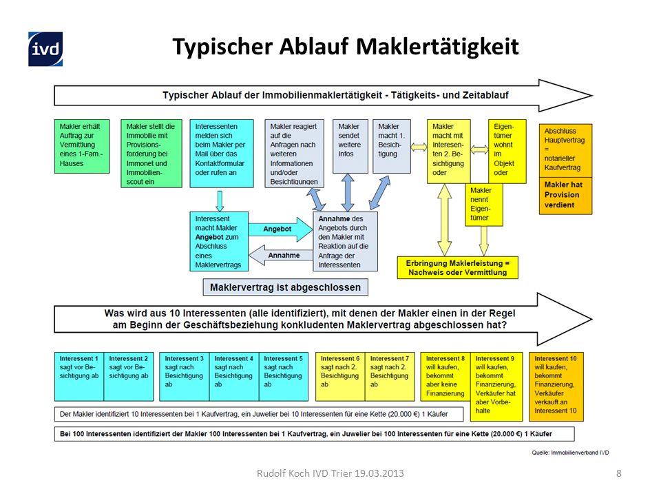 Rudolf Koch IVD Trier 19.03.20139 Wie sollte der Makler das GwG erfüllen.