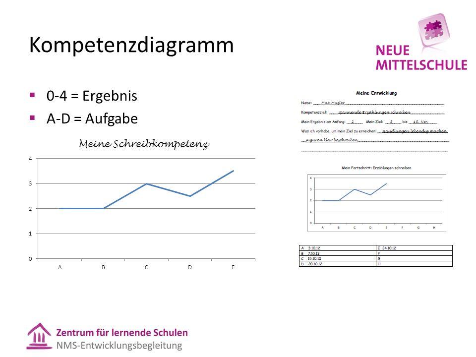 Kompetenzdiagramm  0-4 = Ergebnis  A-D = Aufgabe