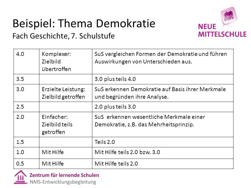 Beispiel: Thema Demokratie Fach Geschichte, 7.