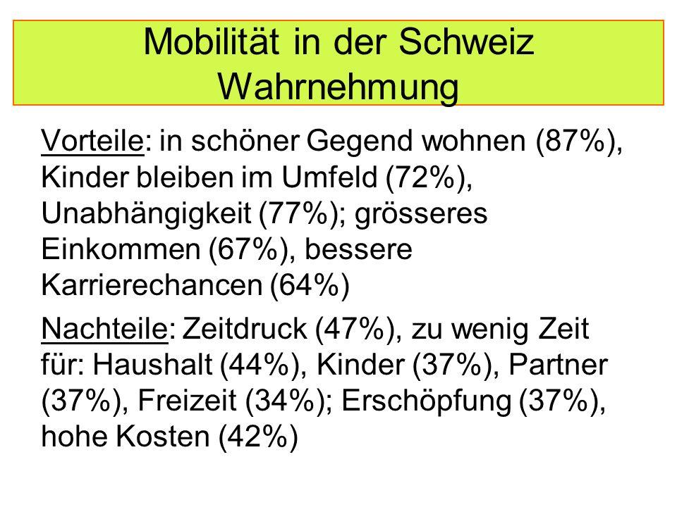 Mobilität in der Schweiz Wahrnehmung Vorteile: in schöner Gegend wohnen (87%), Kinder bleiben im Umfeld (72%), Unabhängigkeit (77%); grösseres Einkommen (67%), bessere Karrierechancen (64%) Nachteile: Zeitdruck (47%), zu wenig Zeit für: Haushalt (44%), Kinder (37%), Partner (37%), Freizeit (34%); Erschöpfung (37%), hohe Kosten (42%)