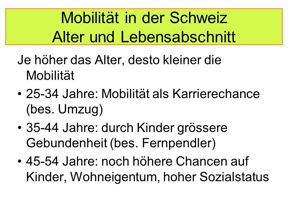 Mobilität in der Schweiz Alter und Lebensabschnitt Je höher das Alter, desto kleiner die Mobilität 25-34 Jahre: Mobilität als Karrierechance (bes.