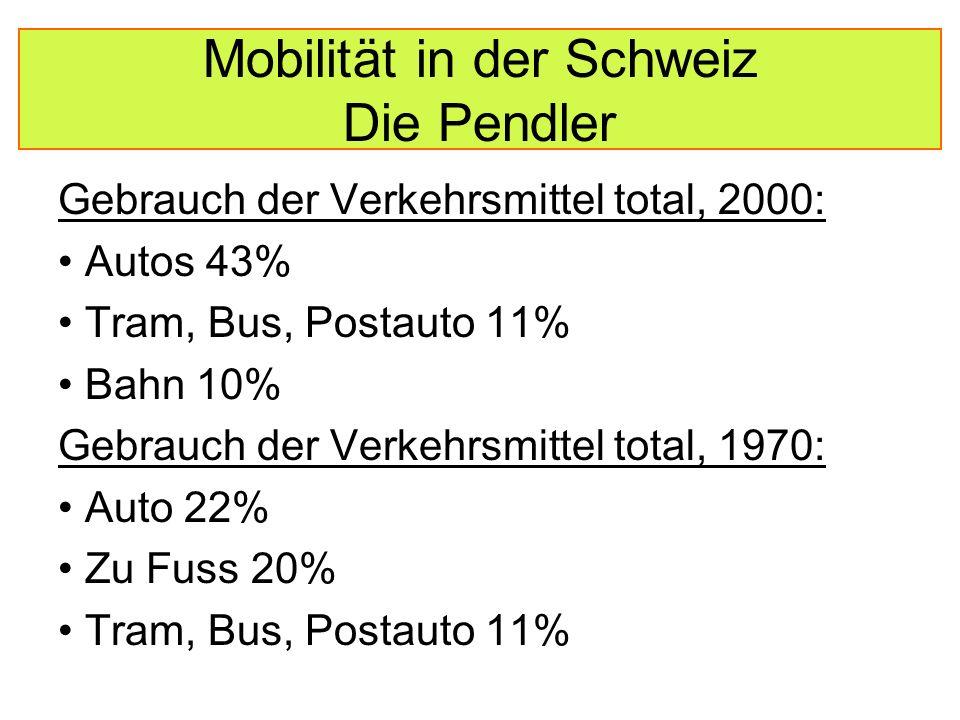 Mobilität in der Schweiz Die Pendler Gebrauch der Verkehrsmittel total, 2000: Autos 43% Tram, Bus, Postauto 11% Bahn 10% Gebrauch der Verkehrsmittel total, 1970: Auto 22% Zu Fuss 20% Tram, Bus, Postauto 11%