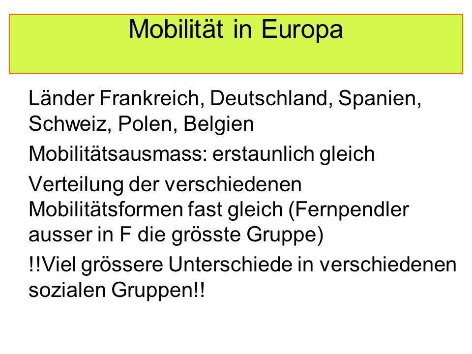 Mobilität in Europa Länder Frankreich, Deutschland, Spanien, Schweiz, Polen, Belgien Mobilitätsausmass: erstaunlich gleich Verteilung der verschiedenen Mobilitätsformen fast gleich (Fernpendler ausser in F die grösste Gruppe) !!Viel grössere Unterschiede in verschiedenen sozialen Gruppen!!
