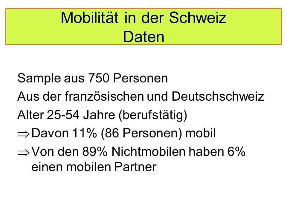 Mobilität in der Schweiz Daten Sample aus 750 Personen Aus der französischen und Deutschschweiz Alter 25-54 Jahre (berufstätig)  Davon 11% (86 Personen) mobil  Von den 89% Nichtmobilen haben 6% einen mobilen Partner