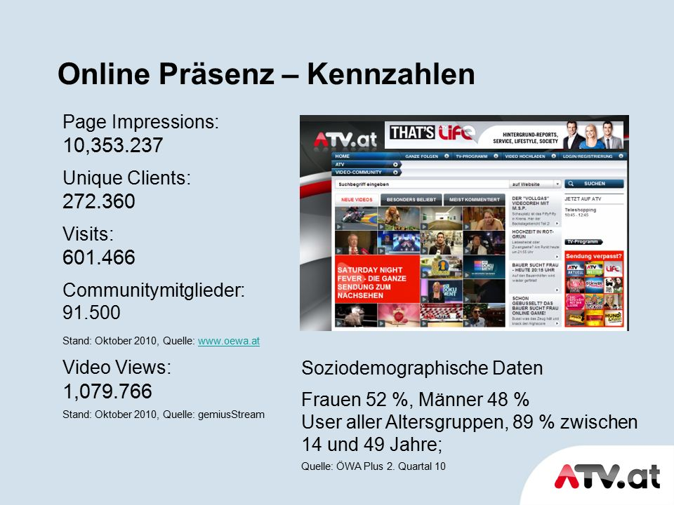 Page Impressions: 10,353.237 Unique Clients: 272.360 Visits: 601.466 Communitymitglieder: 91.500 Stand: Oktober 2010, Quelle: www.oewa.atwww.oewa.at Video Views: 1,079.766 Stand: Oktober 2010, Quelle: gemiusStream Soziodemographische Daten Frauen 52 %, Männer 48 % User aller Altersgruppen, 89 % zwischen 14 und 49 Jahre; Quelle: ÖWA Plus 2.