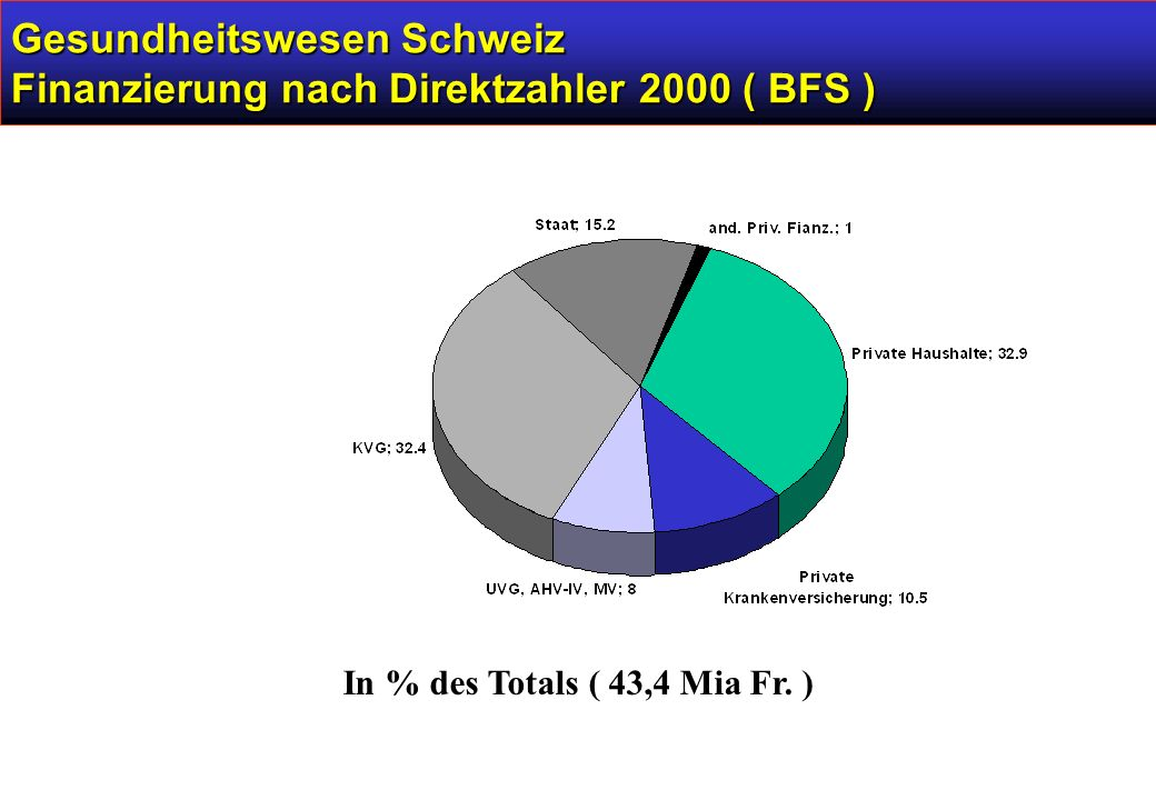 Gesundheitswesen Schweiz Finanzierung nach Direktzahler 2000 ( BFS ) In % des Totals ( 43,4 Mia Fr.