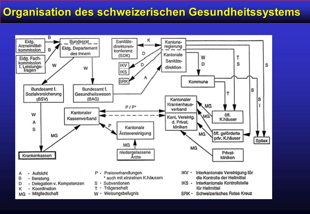Organisation des schweizerischen Gesundheitssystems