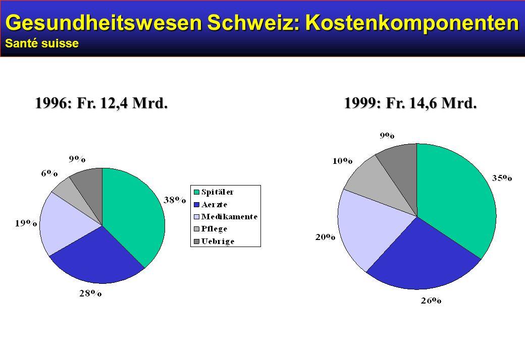 Gesundheitswesen Schweiz: Kostenkomponenten Santé suisse 1996: Fr. 12,4 Mrd. 1999: Fr. 14,6 Mrd.