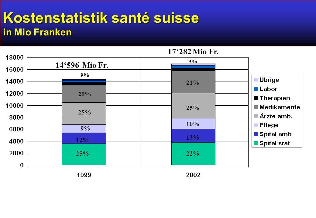 Kostenstatistik santé suisse in Mio Franken 14'596 Mio Fr.