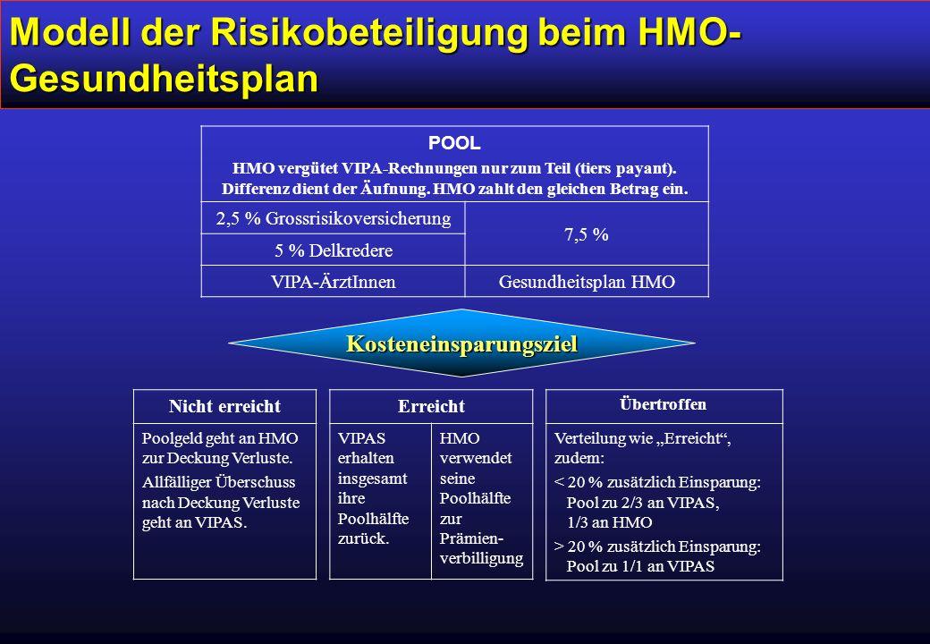 Modell der Risikobeteiligung beim HMO- Gesundheitsplan Nicht erreicht Poolgeld geht an HMO zur Deckung Verluste.