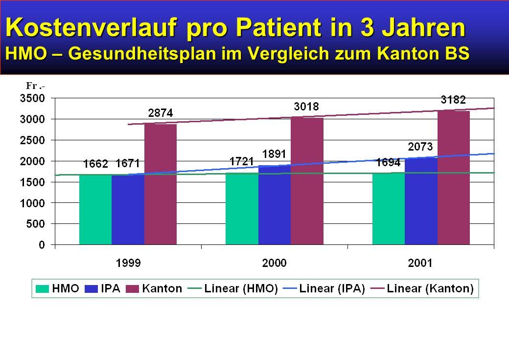 Kostenverlauf pro Patient in 3 Jahren HMO – Gesundheitsplan im Vergleich zum Kanton BS Fr.-