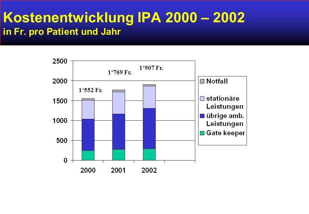 Kostenentwicklung IPA 2000 – 2002 in Fr. pro Patient und Jahr 1'552 Fr. 1'769 Fr. 1'907 Fr.