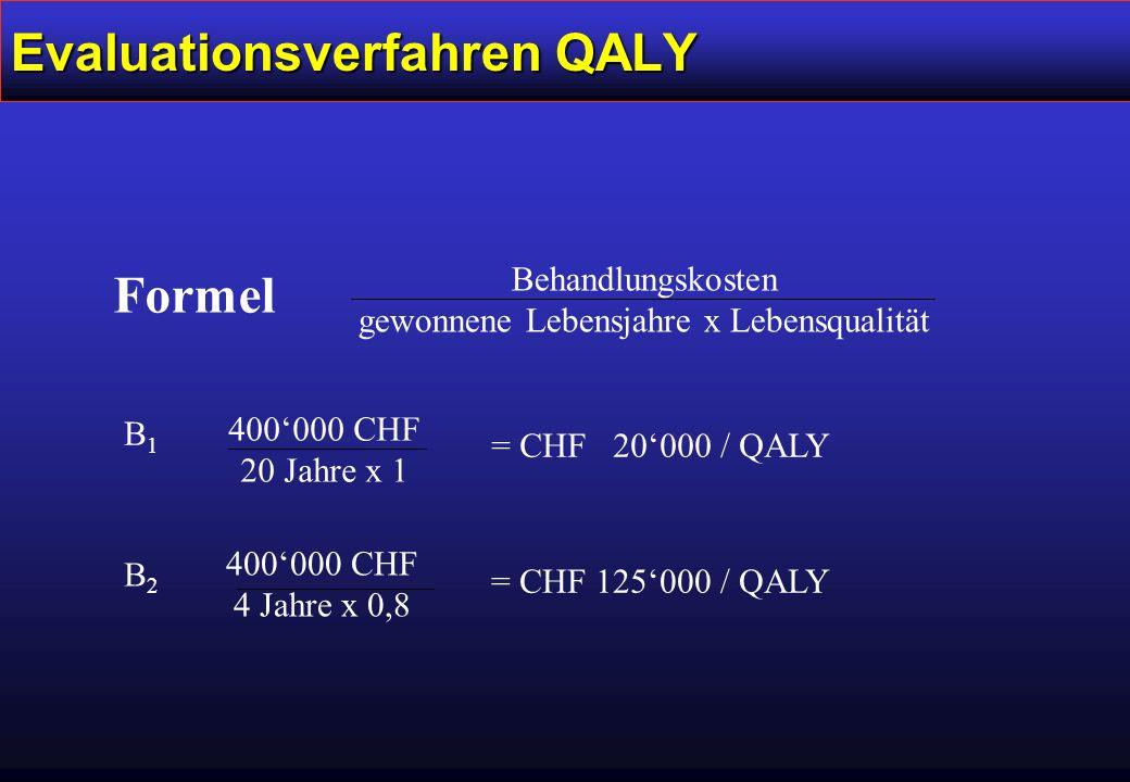 Evaluationsverfahren QALY Behandlungskosten gewonnene Lebensjahre x Lebensqualität B1B1 400'000 CHF 20 Jahre x 1 = CHF 20'000 / QALY B2B2 400'000 CHF 4 Jahre x 0,8 = CHF 125'000 / QALY Formel