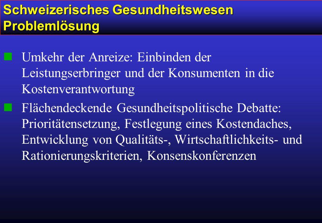 Schweizerisches Gesundheitswesen Problemlösung nUmkehr der Anreize: Einbinden der Leistungserbringer und der Konsumenten in die Kostenverantwortung nFlächendeckende Gesundheitspolitische Debatte: Prioritätensetzung, Festlegung eines Kostendaches, Entwicklung von Qualitäts-, Wirtschaftlichkeits- und Rationierungskriterien, Konsenskonferenzen