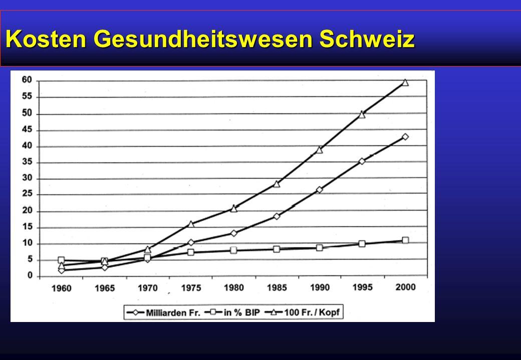 Kosten Gesundheitswesen Schweiz