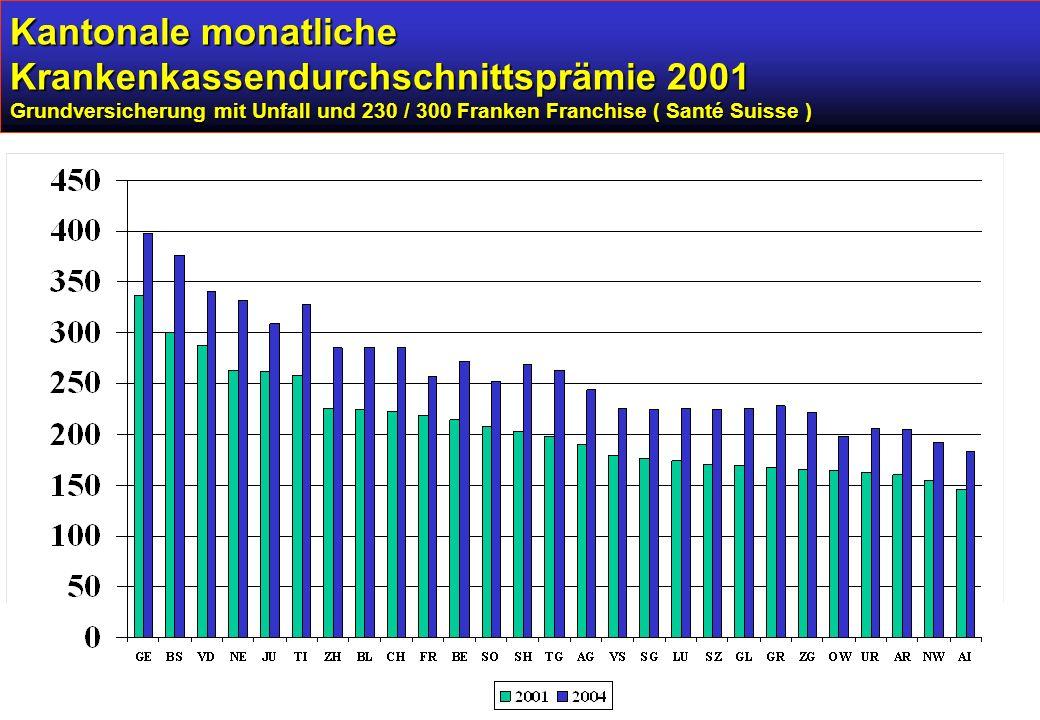 Kantonale monatliche Krankenkassendurchschnittsprämie 2001 Grundversicherung mit Unfall und 230 / 300 Franken Franchise ( Santé Suisse )
