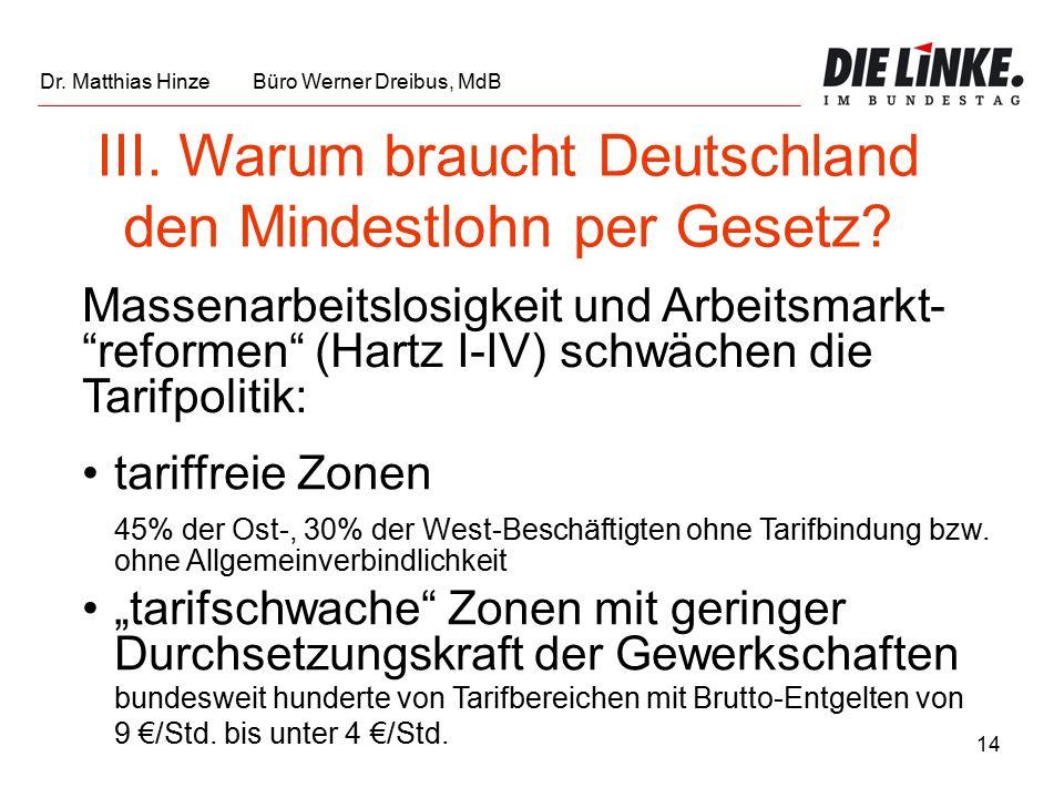 14 III. Warum braucht Deutschland den Mindestlohn per Gesetz.