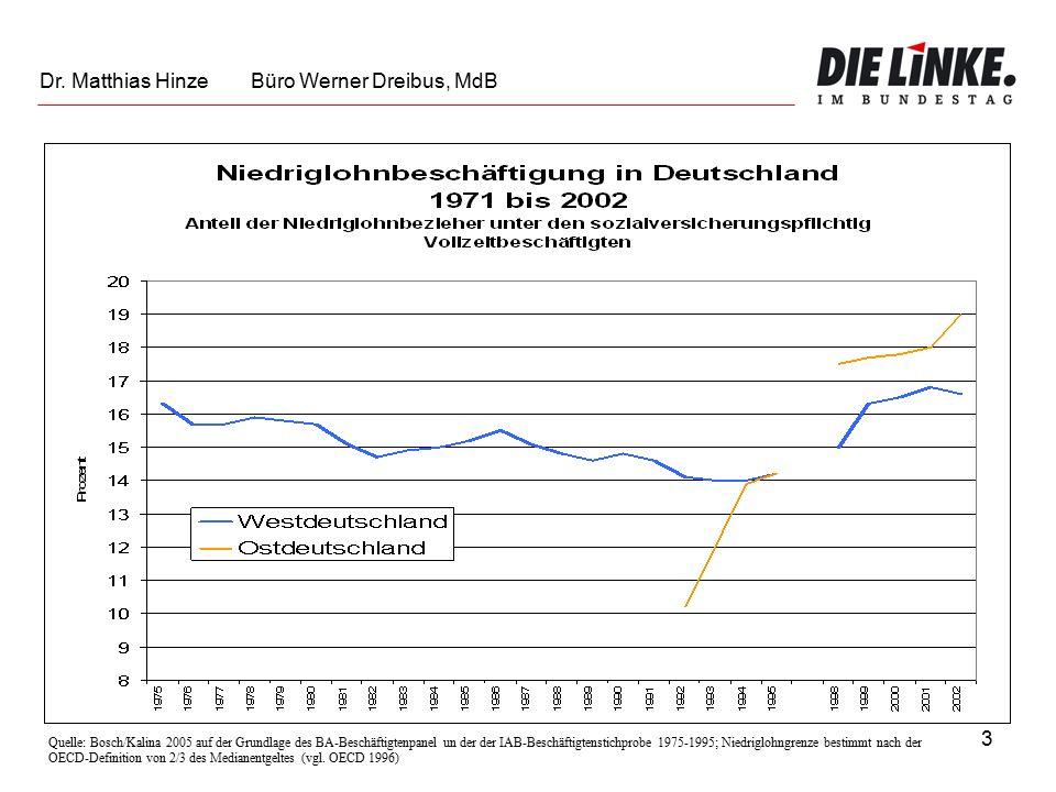 3 Quelle: Bosch/Kalina 2005 auf der Grundlage des BA-Beschäftigtenpanel un der der IAB-Beschäftigtenstichprobe 1975-1995; Niedriglohngrenze bestimmt nach der OECD-Definition von 2/3 des Medianentgeltes (vgl.