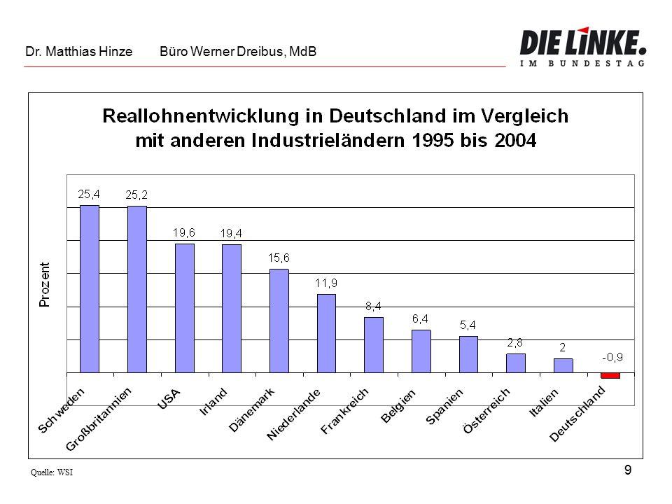 9 Quelle: WSI Dr. Matthias Hinze Büro Werner Dreibus, MdB