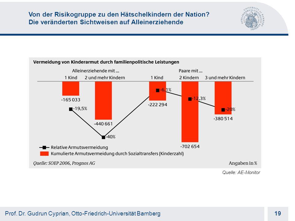 Otto-Friedrich-Universität Bamberg 19 Prof. Dr.