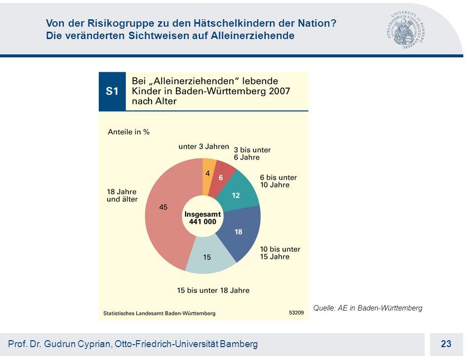 Otto-Friedrich-Universität Bamberg 23 Prof. Dr.