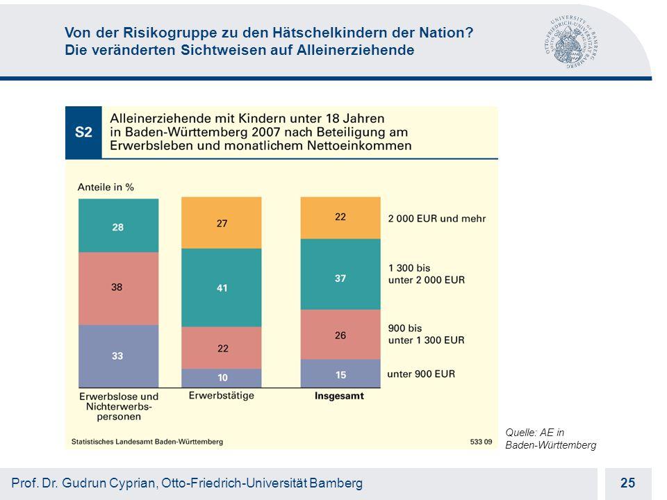 Otto-Friedrich-Universität Bamberg 25 Prof. Dr.