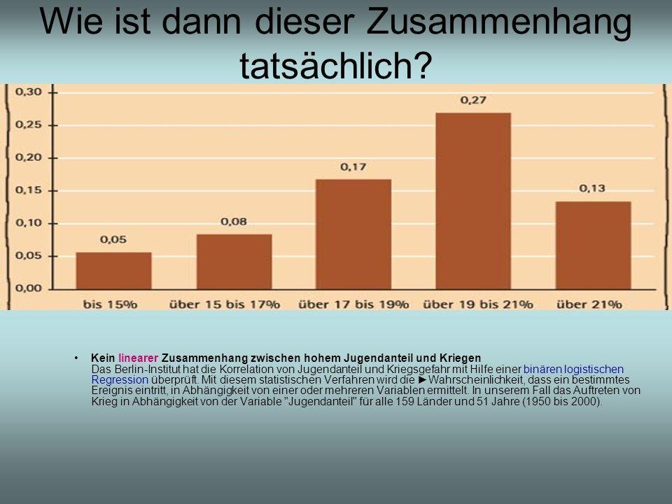 Hat Malthus recht?35 Wie ist dann dieser Zusammenhang tatsächlich? Kein linearer Zusammenhang zwischen hohem Jugendanteil und Kriegen Das Berlin-Insti