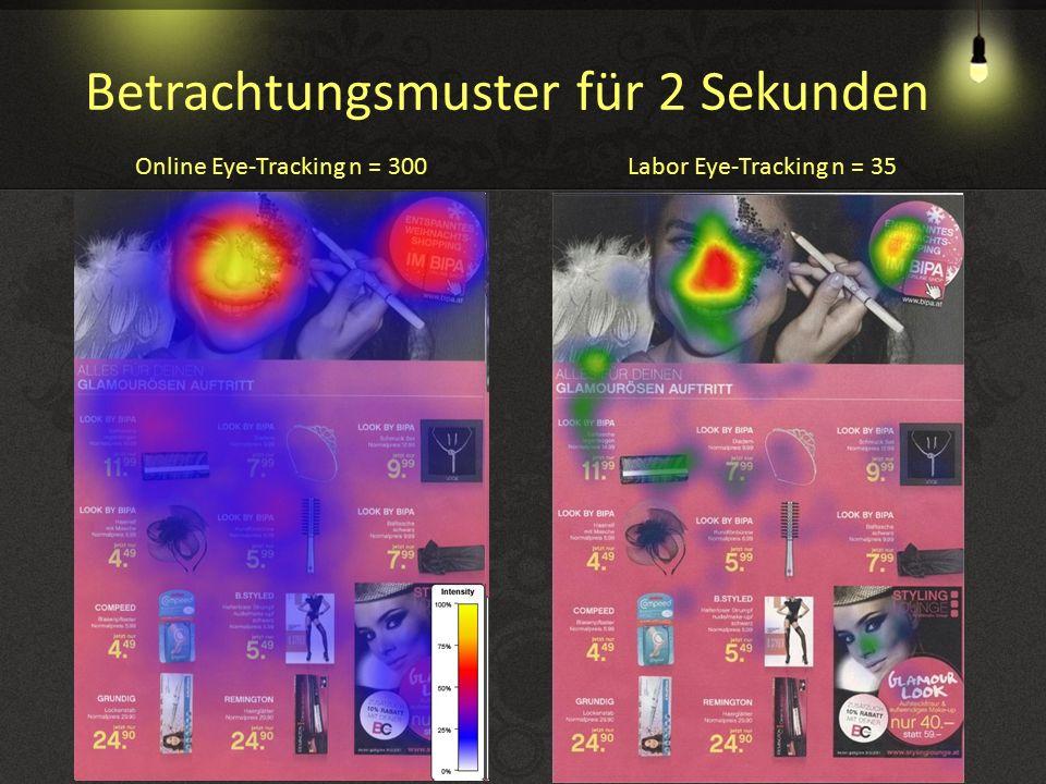 Online Eye-Tracking n = 300Labor Eye-Tracking n = 35 Betrachtungsmuster für 2 Sekunden