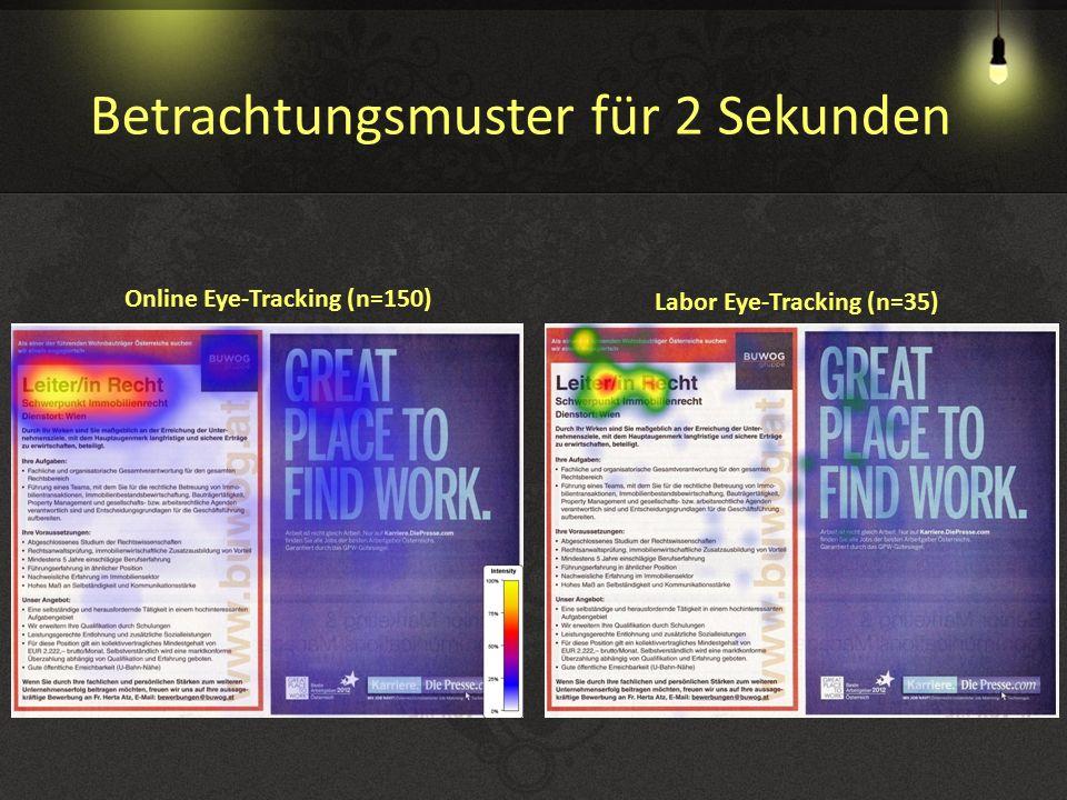 Online Eye-Tracking (n=150) Labor Eye-Tracking (n=35) Betrachtungsmuster für 2 Sekunden