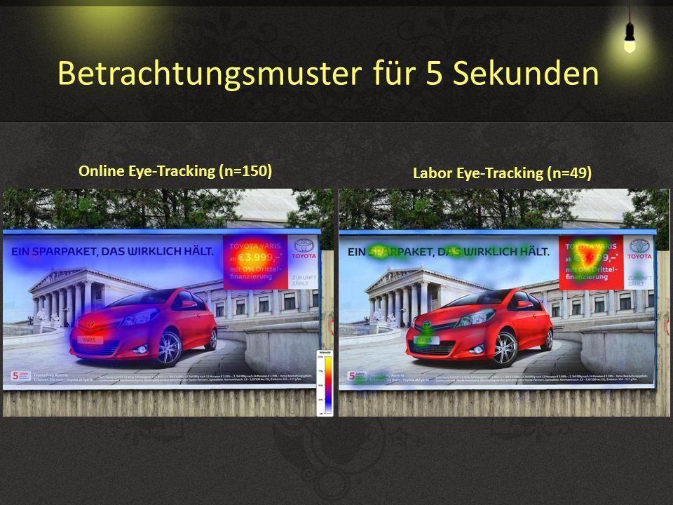 Online Eye-Tracking (n=150) Labor Eye-Tracking (n=49) Betrachtungsmuster für 5 Sekunden