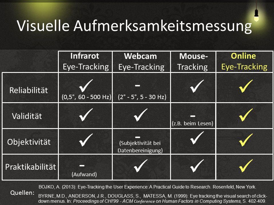 Visuelle Aufmerksamkeitsmessung Infrarot Eye-Tracking Webcam Eye-Tracking Mouse- Tracking Validität Praktikabilität Reliabilität (0,5°, 60 - 500 Hz) (2° - 5°, 5 - 30 Hz) Objektivität - - - BOJKO, A.