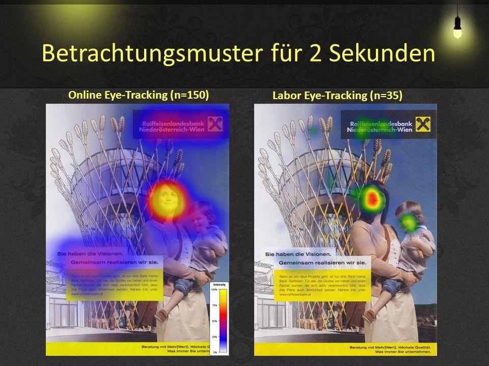 Betrachtungsmuster für 2 Sekunden Online Eye-Tracking (n=150) Labor Eye-Tracking (n=35)