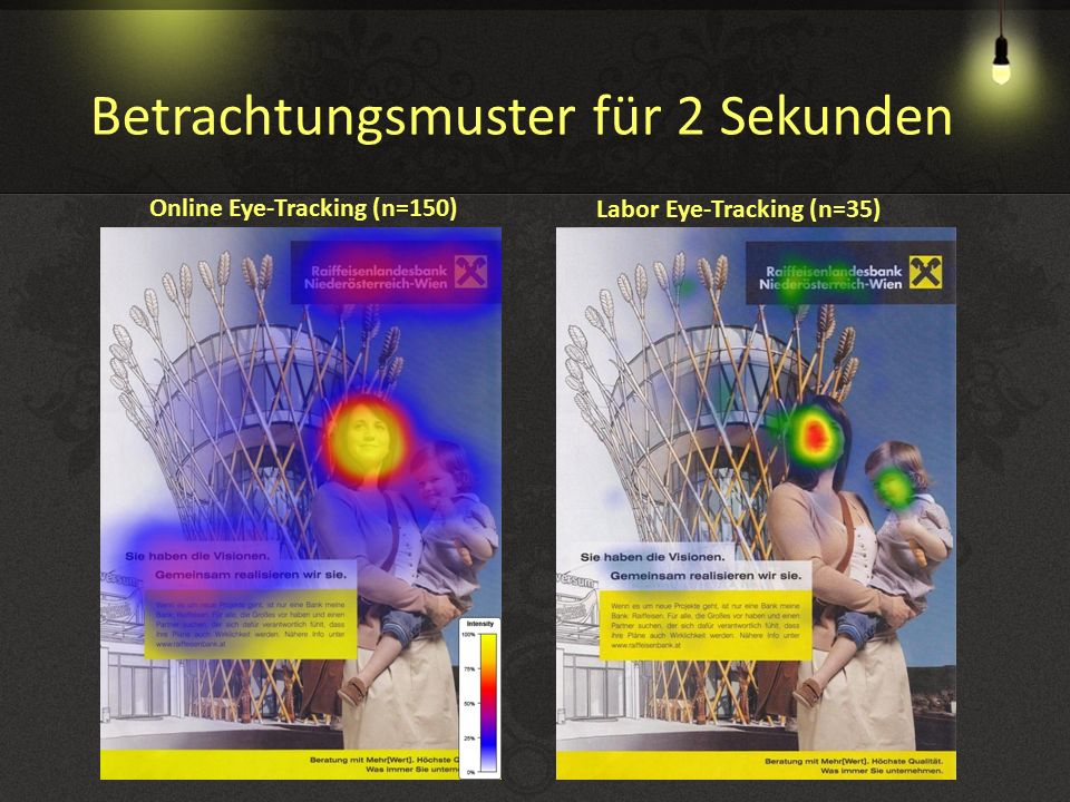 Gesamtbetrachtung Online Eye-Tracking (n=150) Labor Eye-Tracking (n=35)