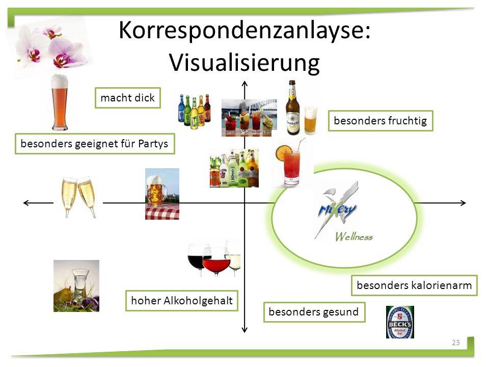 Problemanalyse II KohlensäureKalorienGeschmackAlkohol Öffnung ungesundVerpackungAtem 22