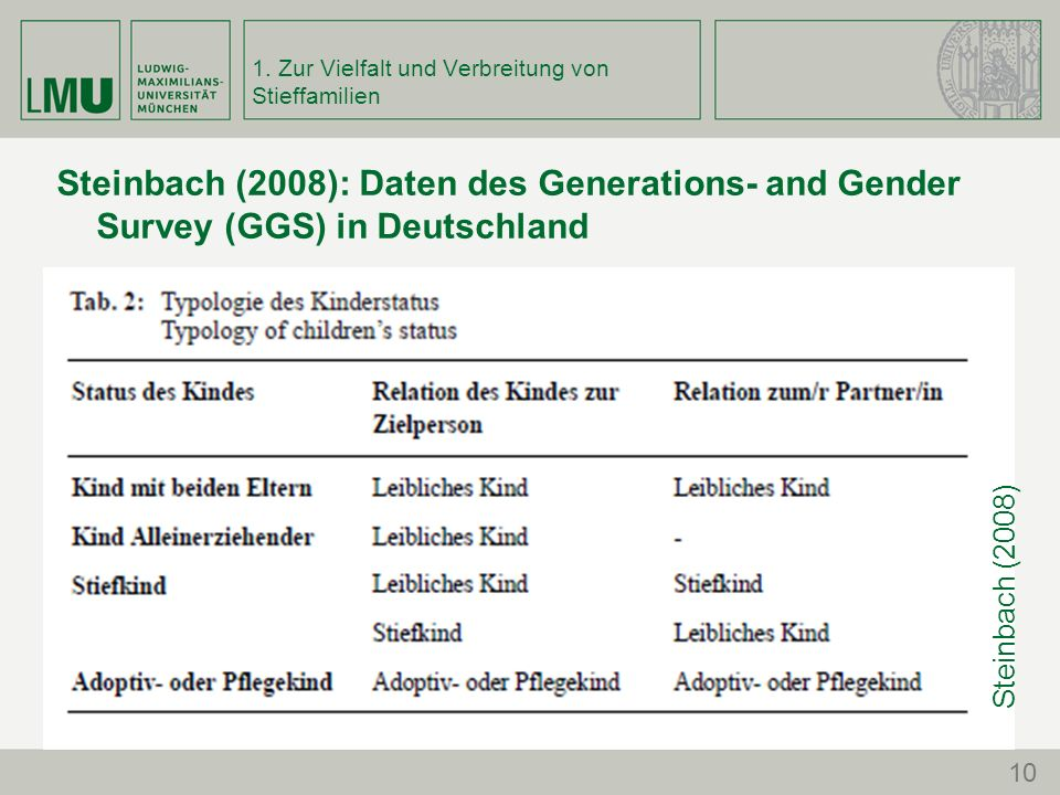 1. Zur Vielfalt und Verbreitung von Stieffamilien Steinbach (2008): Daten des Generations- and Gender Survey (GGS) in Deutschland 10 Steinbach (2008)