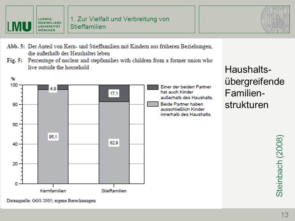1. Zur Vielfalt und Verbreitung von Stieffamilien Steinbach (2008) 13 Haushalts- übergreifende Familien- strukturen