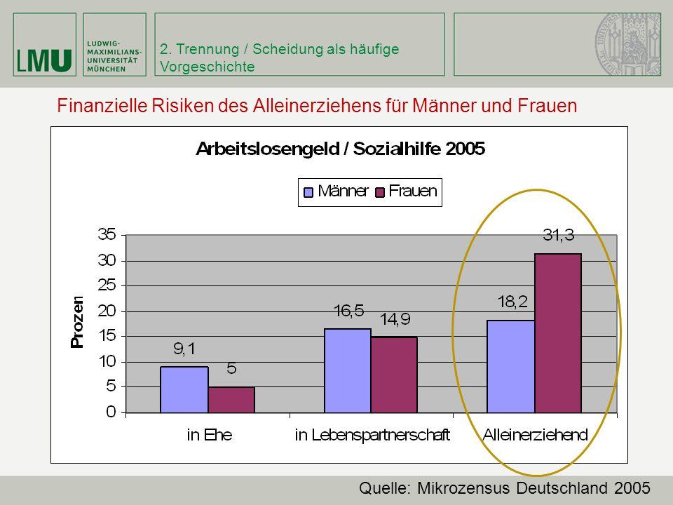 Finanzielle Risiken des Alleinerziehens für Männer und Frauen Quelle: Mikrozensus Deutschland 2005 2.