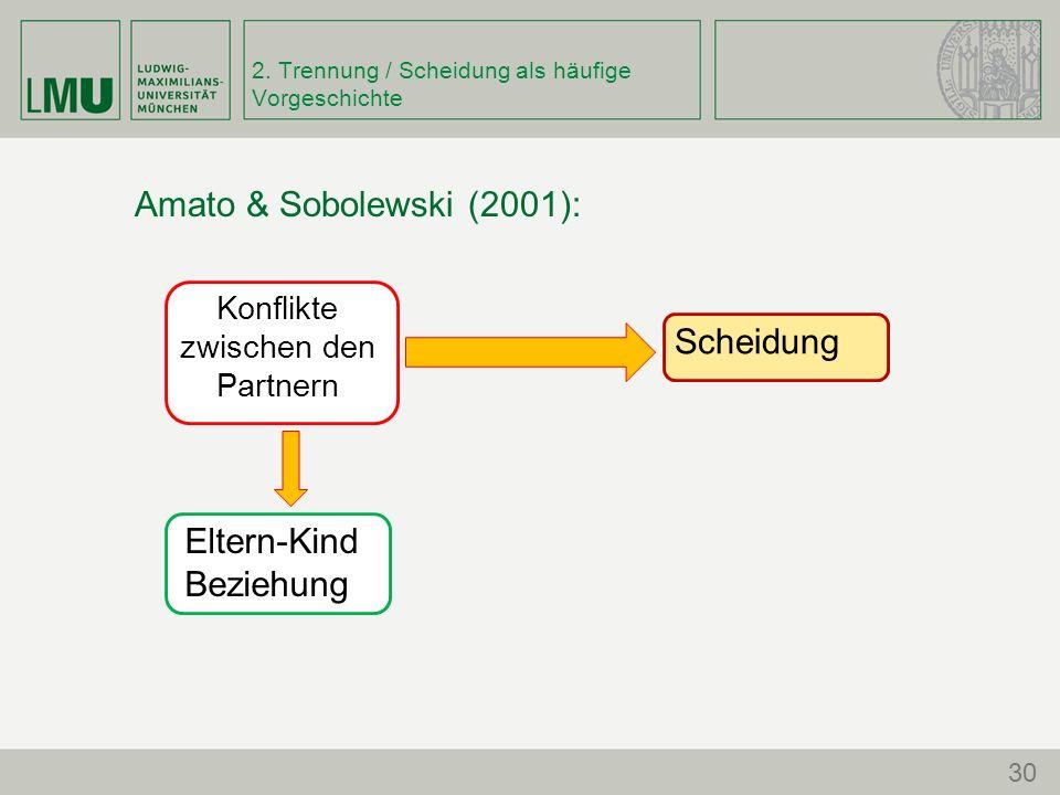 2. Trennung / Scheidung als häufige Vorgeschichte Amato & Sobolewski (2001): Konflikte zwischen den Partnern Eltern-Kind Beziehung Scheidung 30