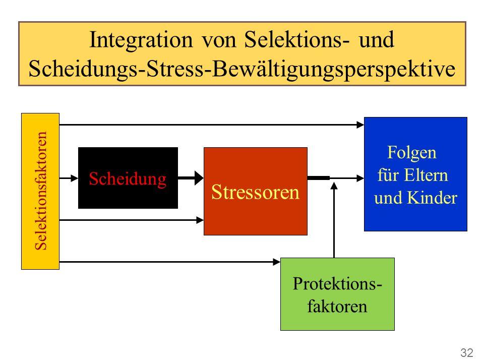 Integration von Selektions- und Scheidungs-Stress-Bewältigungsperspektive Scheidung Protektions- faktoren Folgen für Eltern und Kinder Stressoren Selektionsfaktoren 32
