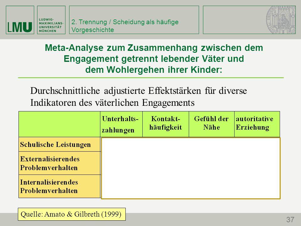 Meta-Analyse zum Zusammenhang zwischen dem Engagement getrennt lebender Väter und dem Wohlergehen ihrer Kinder: Durchschnittliche adjustierte Effektstärken für diverse Indikatoren des väterlichen Engagements Quelle: Amato (2001) Quelle: Amato & Gilbreth (1999) 2.