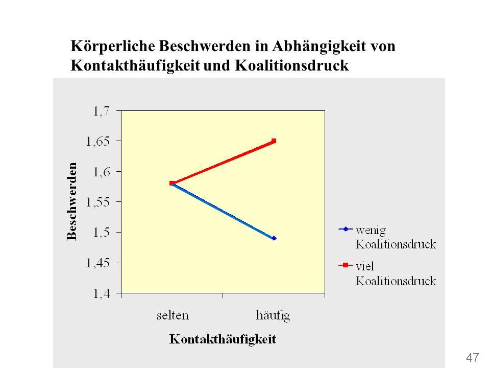 Körperliche Beschwerden in Abhängigkeit von Kontakthäufigkeit und Koalitionsdruck 47