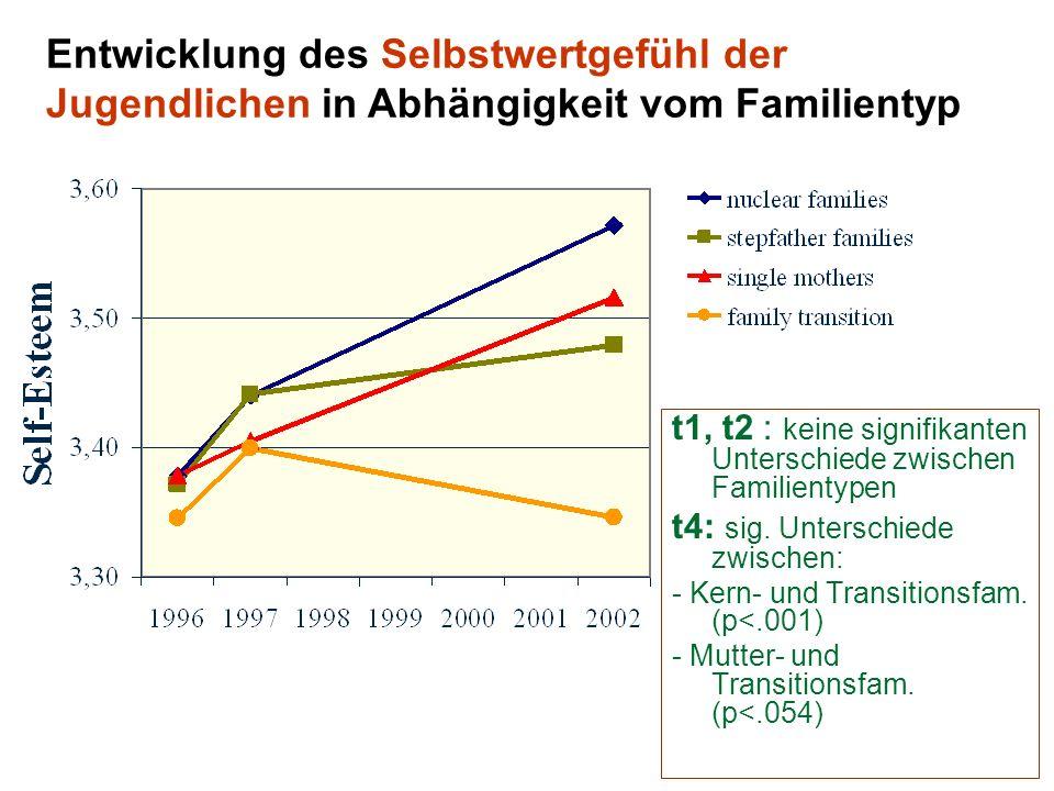 58 Entwicklung des Selbstwertgefühl der Jugendlichen in Abhängigkeit vom Familientyp t1, t2 : keine signifikanten Unterschiede zwischen Familientypen t4: sig.