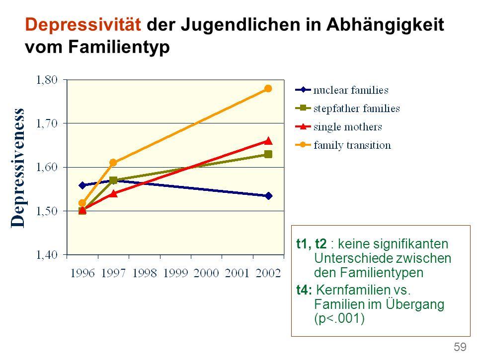 59 Depressivität der Jugendlichen in Abhängigkeit vom Familientyp t1, t2 : keine signifikanten Unterschiede zwischen den Familientypen t4: Kernfamilien vs.