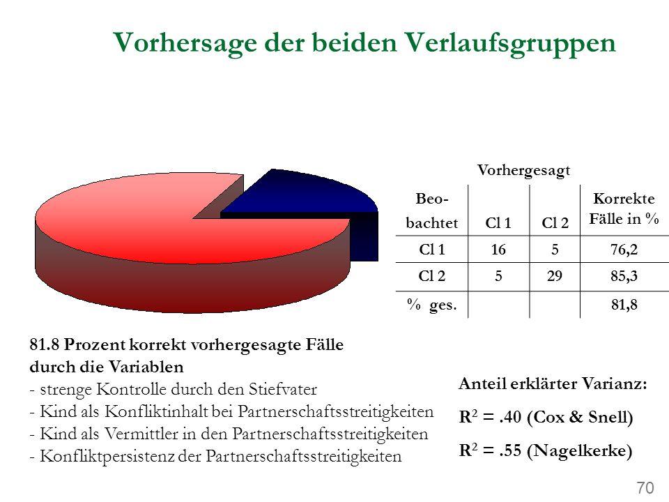 70 Vorhersage der beiden Verlaufsgruppen 81.8 Prozent korrekt vorhergesagte Fälle durch die Variablen - strenge Kontrolle durch den Stiefvater - Kind als Konfliktinhalt bei Partnerschaftsstreitigkeiten - Kind als Vermittler in den Partnerschaftsstreitigkeiten - Konfliktpersistenz der Partnerschaftsstreitigkeiten Vorhergesagt Beo- bachtetCl 1Cl 2 Korrekte Fälle in % Cl 116576,2 Cl 252985,3 % ges.81,8 Anteil erklärter Varianz: R 2 =.40 (Cox & Snell) R 2 =.55 (Nagelkerke)