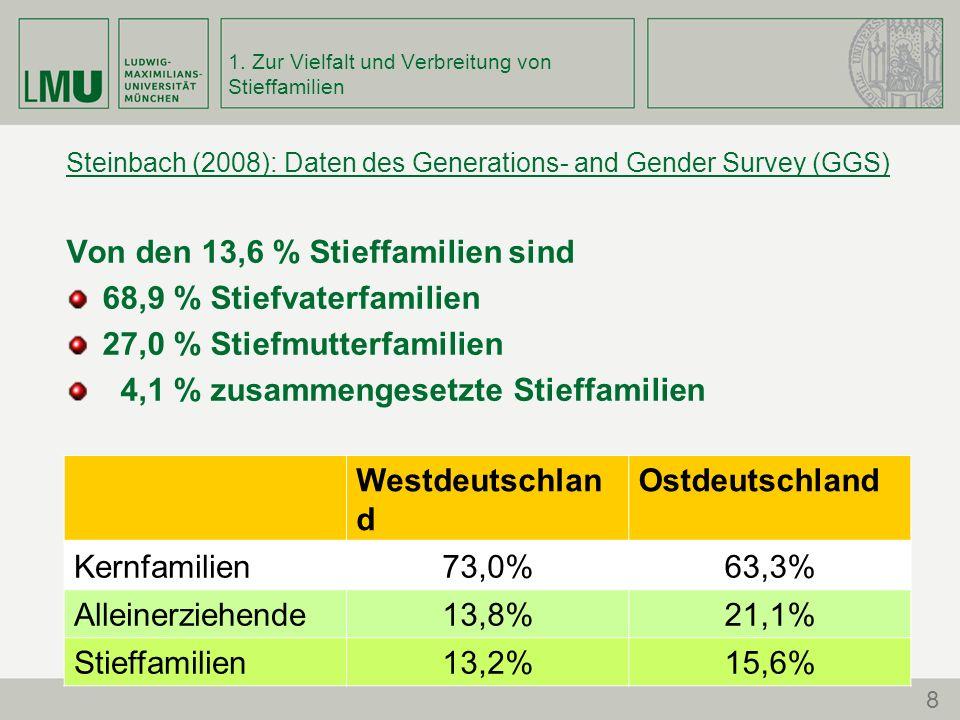 1. Zur Vielfalt und Verbreitung von Stieffamilien Steinbach (2008): Daten des Generations- and Gender Survey (GGS) Von den 13,6 % Stieffamilien sind 6