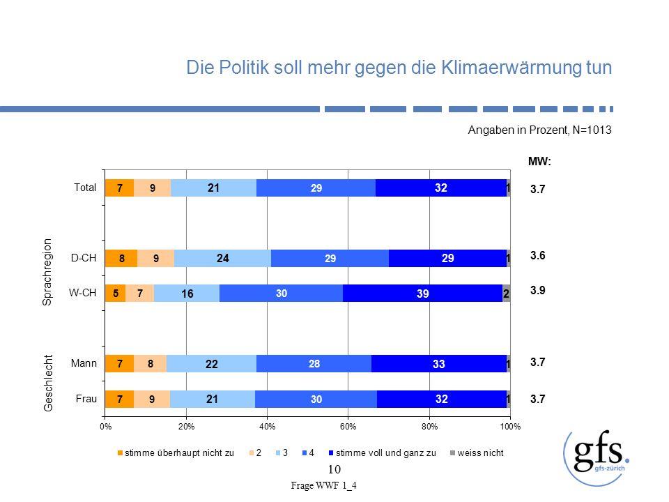 10 Die Politik soll mehr gegen die Klimaerwärmung tun Angaben in Prozent, N=1013 Geschlecht Sprachregion 3.7 MW: 3.6 3.9 3.7 Frage WWF 1_4