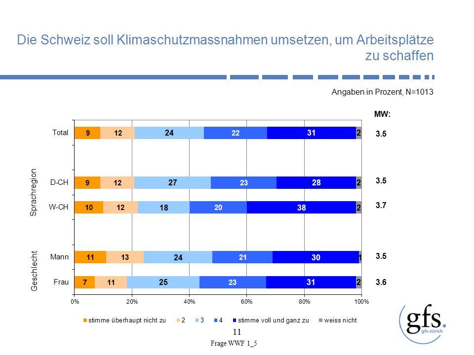 11 Die Schweiz soll Klimaschutzmassnahmen umsetzen, um Arbeitsplätze zu schaffen Angaben in Prozent, N=1013 Geschlecht Sprachregion 3.5 MW: 3.5 3.7 3.5 3.6 Frage WWF 1_5
