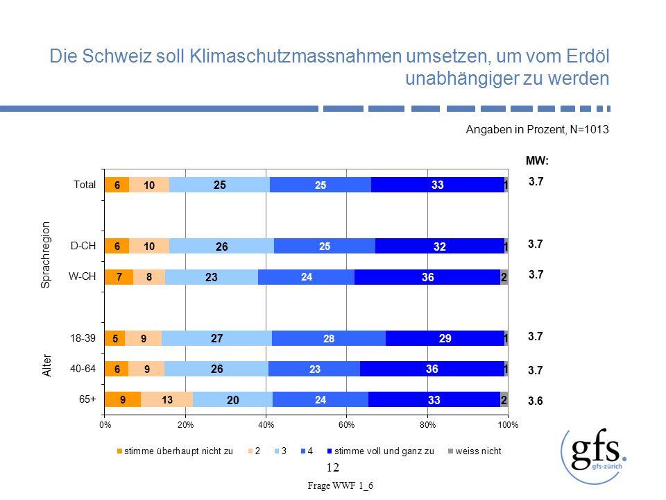 12 Die Schweiz soll Klimaschutzmassnahmen umsetzen, um vom Erdöl unabhängiger zu werden Angaben in Prozent, N=1013 Alter Sprachregion 3.7 MW: 3.7 3.6 Frage WWF 1_6