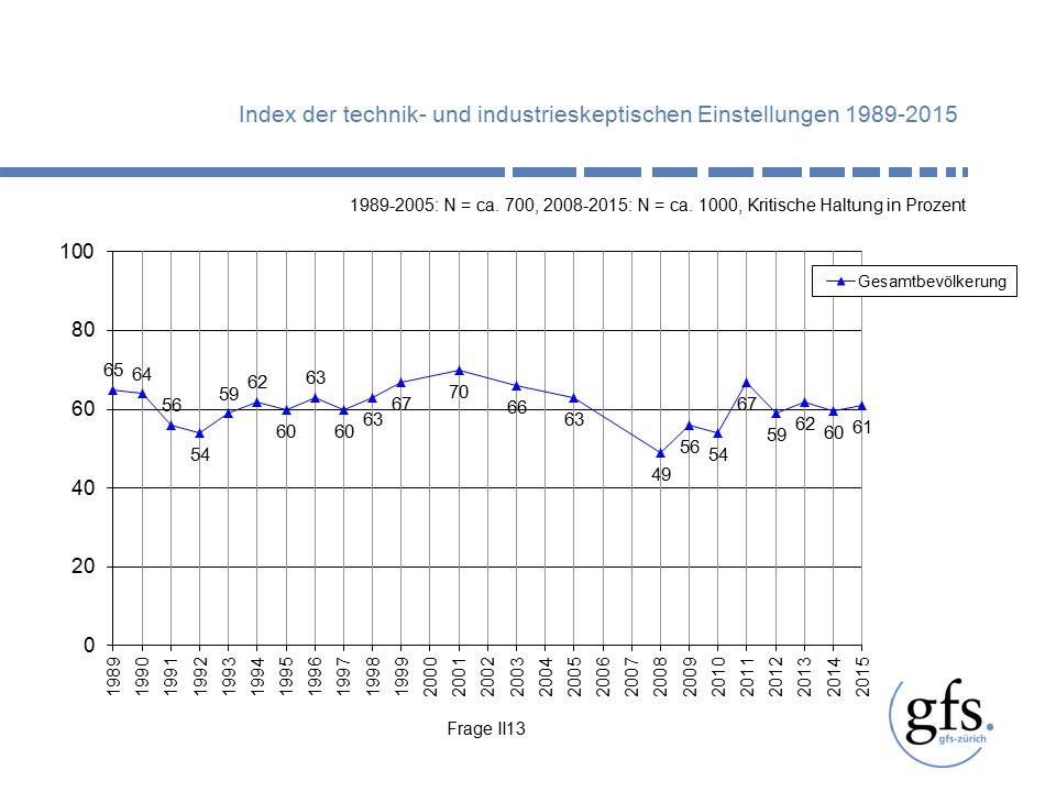 Index der technik- und industrieskeptischen Einstellungen 1989-2015 Frage II13 1989-2005: N = ca.